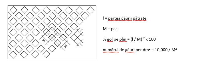gauri patrate pozitionare diagonala